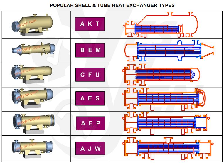 Shell and Tube Heat Exchanger Types