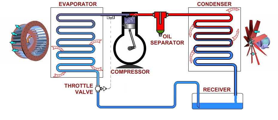 Refrigeration cycle - vapor compression cycle