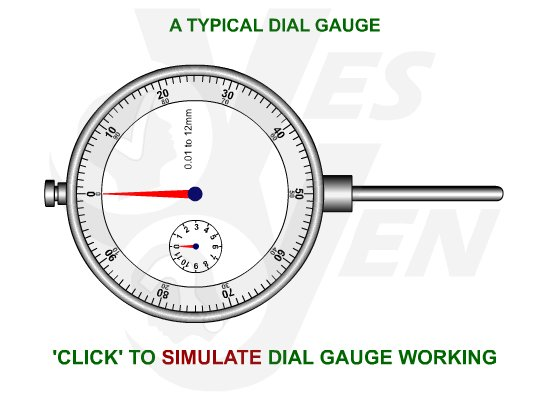 Dial Gauge Alignment-Working