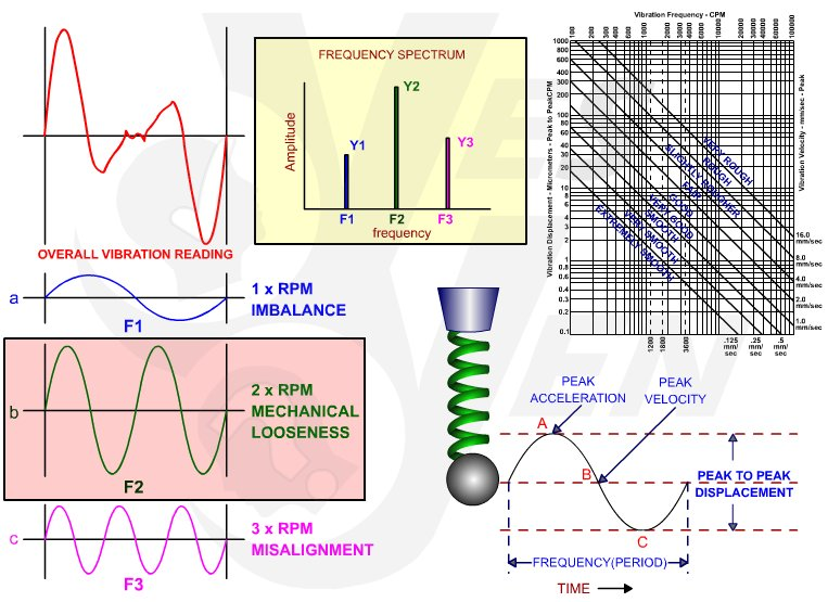 Vibration Analysis - Monitoring