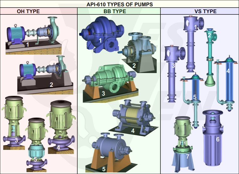 Centrifugal Pump Types - API 610