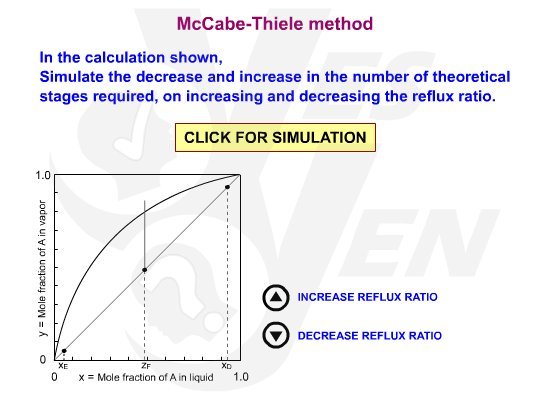 McCabe-Thiele method