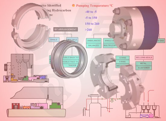 Mechanical Seal Training - Maintenance and Operation