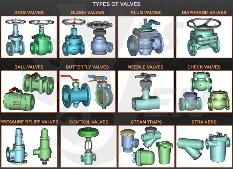 Industrial Valve Types