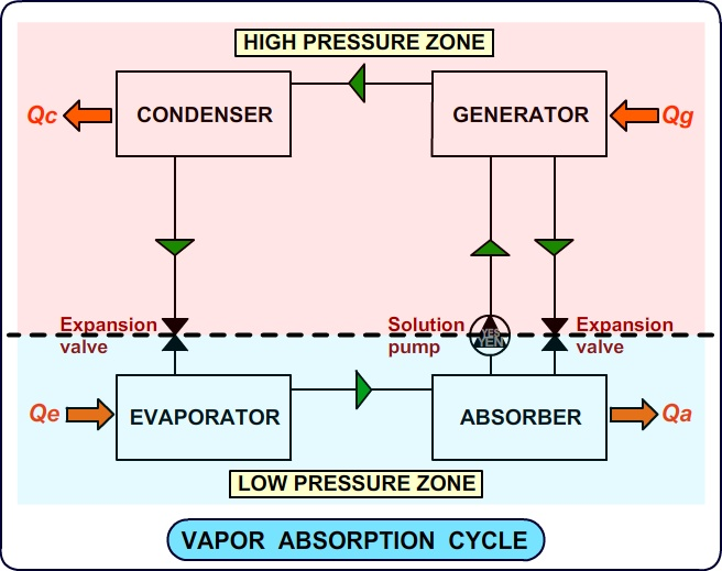 vapor absorption cycle